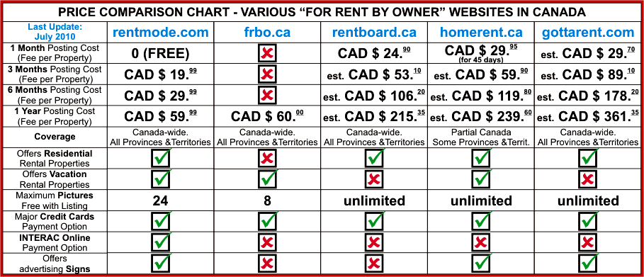 price comparision chart
